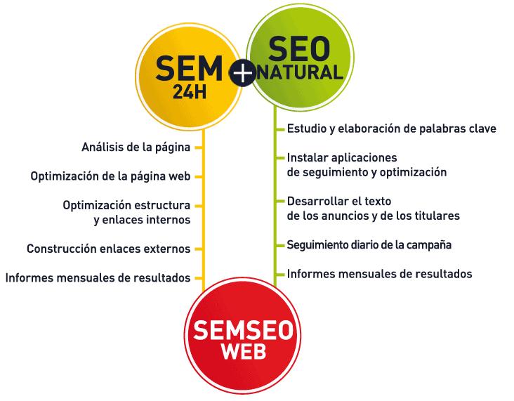 Posicionamiento web y marketing online