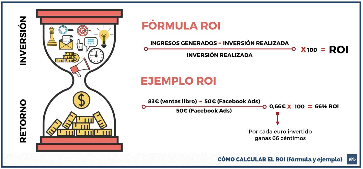 como-calcular-el-roi-formula-ejemplo